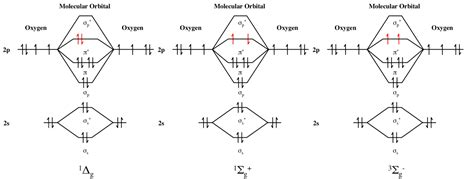 mo diagram for o2 everyday chemistry c o2 is equal to c o how is that