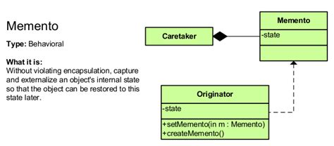 memento pattern java exle design patterns