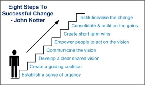 Kotters 8 Step Change Model Essays by Kurt Lewin Change Management Model Book Book Covers