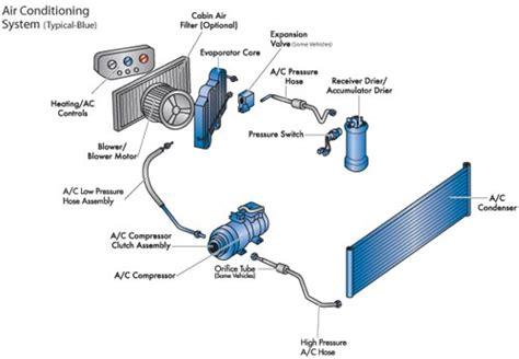 Evaporator Cooling Coil Ac Hyundai Accent 97 Expansi Cacing Newbaru Climate Unit N Eyal Vehicle Lab
