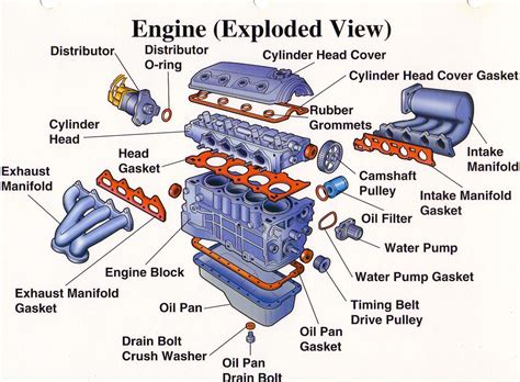 how does a cars engine work 2003 chevrolet s10 user handbook engine parts hdabob com 187 what makes the engine tick machine engine cars and