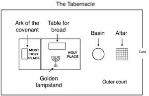 Tabernacle Floor Plan Outline I Am Holy