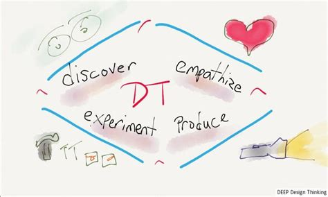 design thinking resources 171 best images about best of design thinking on pinterest