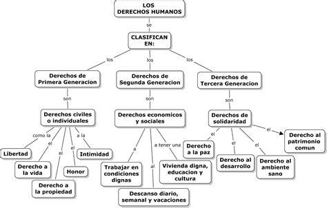 cuales fueron los numeros de la real de hoy temas importantes clasificaci 211 n de los derechos humanos