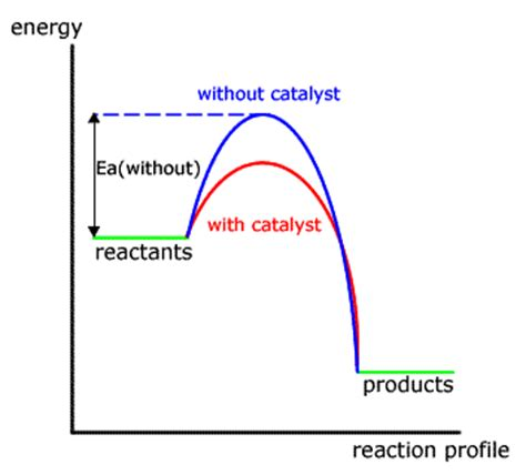 energy profile diagram energy profile diagram s 248 gning kemi generelt