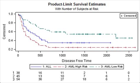 sas proc template layout overlay survival plot with external quot at risk quot table graphically