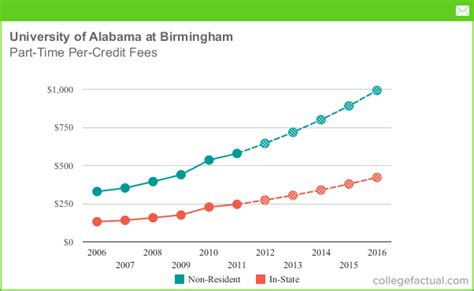 Mba Tuition Cost Uab by Part Time Tuition Fees At Of Alabama At