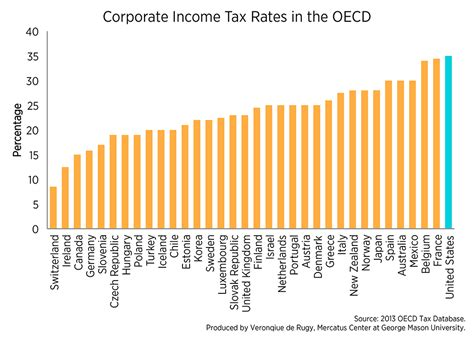 what is the rate for company tax in malaysia 2016 updated corporate income tax rates in the oecd mercatus