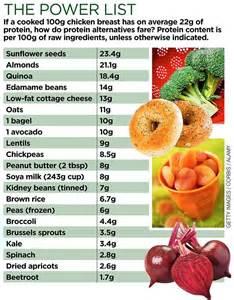 best 25 protein rich foods ideas on pinterest protein chart protein rich diet and protein