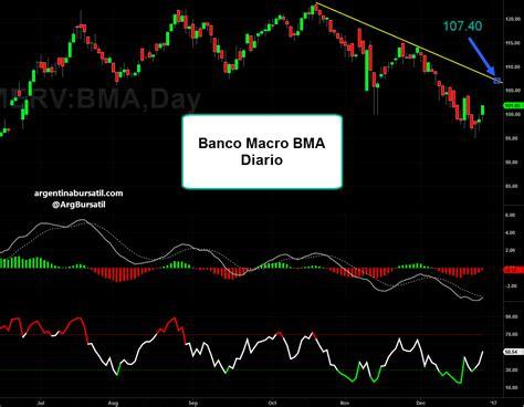 banco macro banco macro bma 28 12 16 argentina burs 225 til
