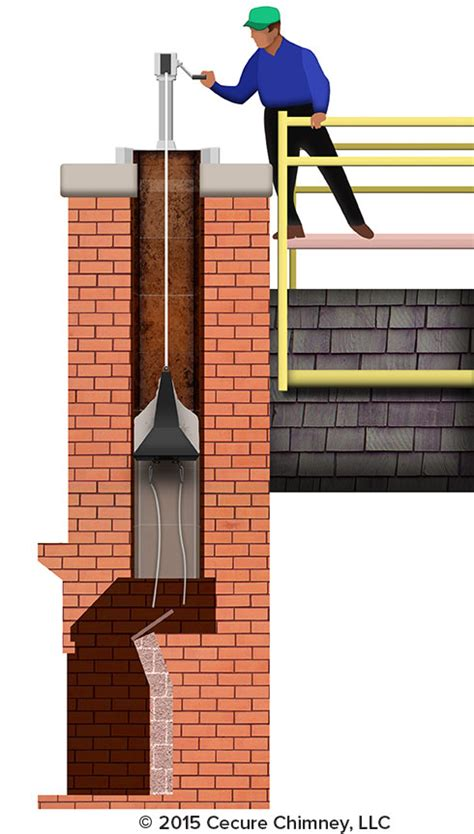 Chimney Tools - chimney cleaning with pcr heatshield chimney