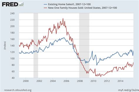 u s equity and economic review the data points to a