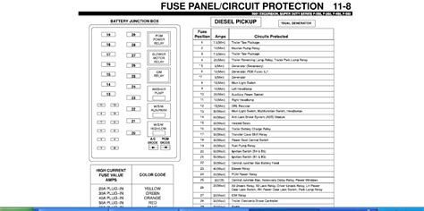2000 ford excursion fuse box diagram 2000 ford excursion fuse panel wiring diagram and