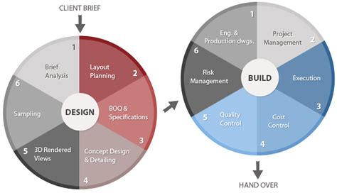 design management by kathryn best top interior designers delhi noida best office interior