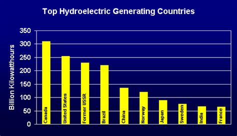 facts about hydropower