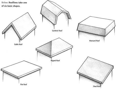 architectural pattern types styles of roofs for your house health pinterest