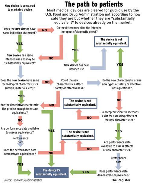 product recall flowchart product recall process flowchart flowchart in word