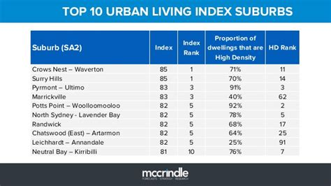 living index top 10 living index