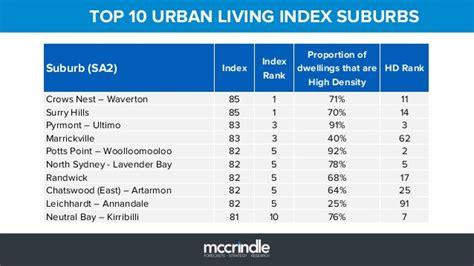 living index top 10 urban living index