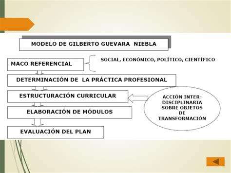 El Modelo Curricular De Modelos Curriculares