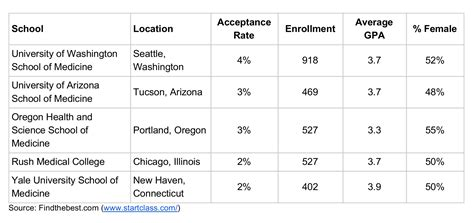 Us Mba Programs With High Acceptance Rate by Nursing School High Acceptance Rates Colleges With High