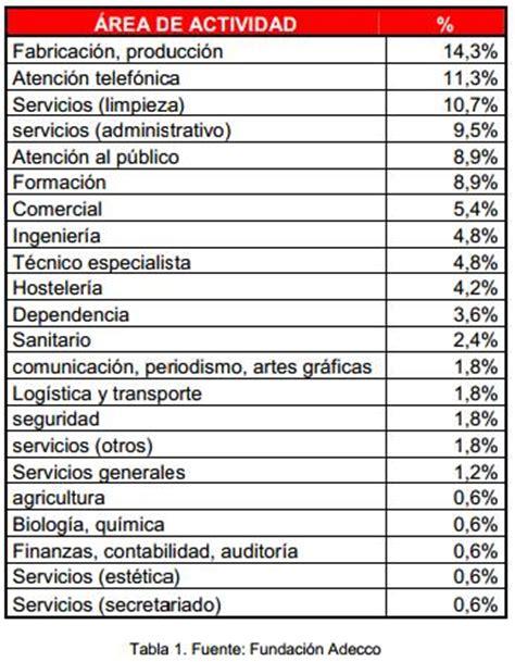 oficinas adecco en madrid la fundaci 243 n adecco oferta 168 empleos para personas con