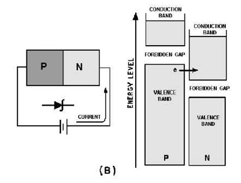 thermal breakdown in diode thermal breakdown in diode 28 images electronics and communication engineering community p