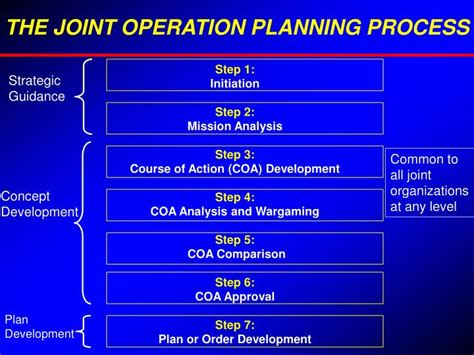 Joint Mba And Planning Degrees by Ppt Joint Operation Planning Process Powerpoint