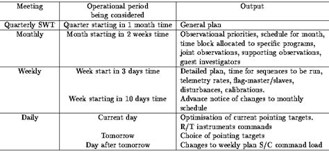 operations meeting template operations plan