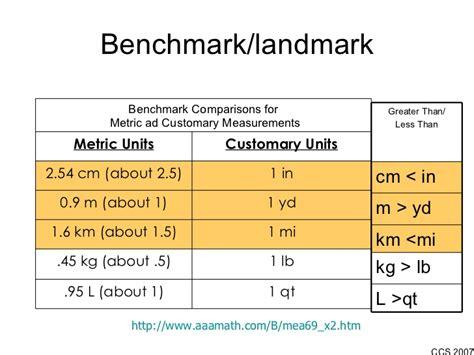 molecular weight math bench math vocabulary 5th nc