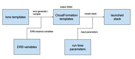 cloudformation template generator generating hundreds of cloudformation templates with lono