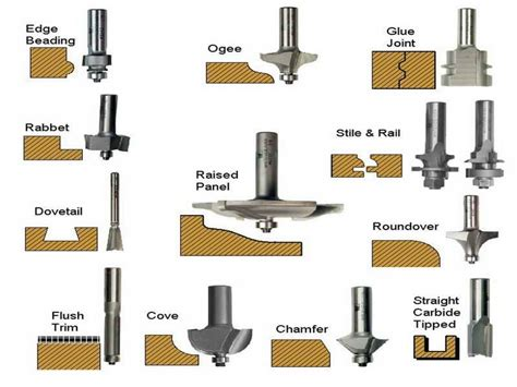 router bits type woodworking  woodworking tools