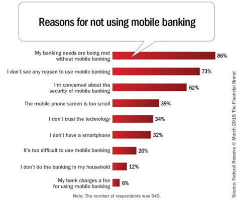 mobile banking usage has mobile banking usage reached a plateau