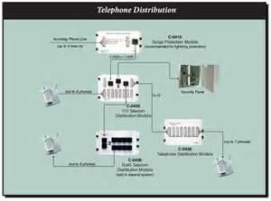 channel vision 4x8 rj45 telecom distribution module with rj31x smarthomeusa