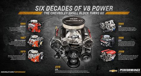 chevrolet 350 crate engine chevrolet announces new zz6 350 v8 crate engine