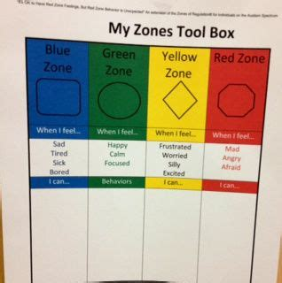 zones of regulation printable signs zones of regulation sarina s place pinterest