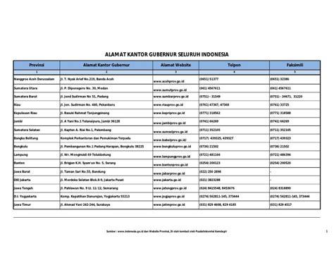 daftar nama film sedih indonesia nama 34 gubernur indonesia 2014 nama 34 gubernur