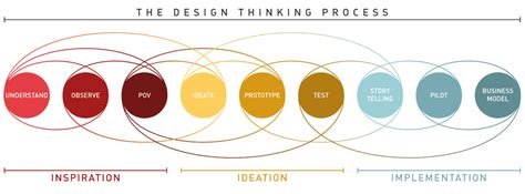 design thinking process ideo design thinking for your data strategy