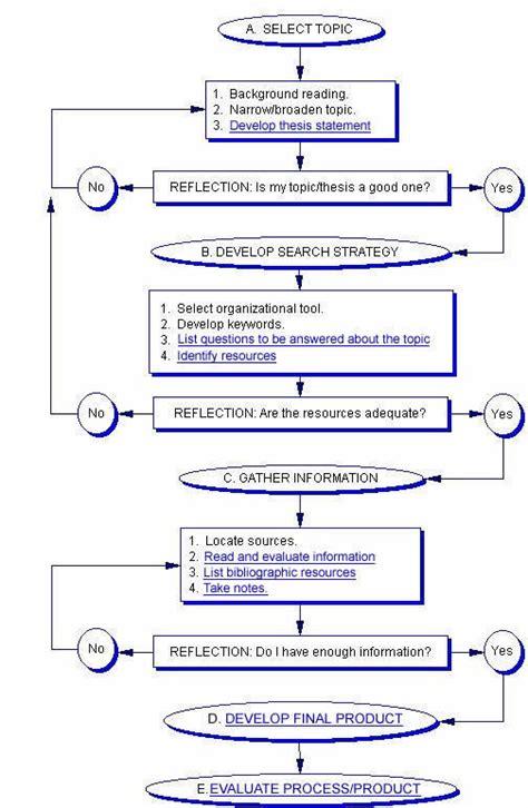 dissertation process dissertation writing process