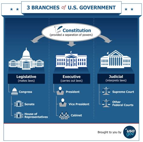 Power Organization 3 branches of the u s government usagov