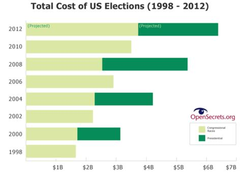 American Mba Total Cost by The 2012 Election Our Price Tag Finally For The Whole