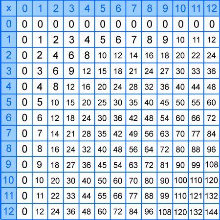 multiplication table chart 1 12 printable multiplication