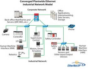 Design Of Home Automation Network Based On Cc2530 The Journal Magazine March 2011