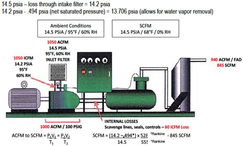 centrifugal air compressor basics part i performance terms and definitions compressed air