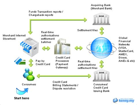 credit card processing business model how does the payments ecosystem work what 2017 quora