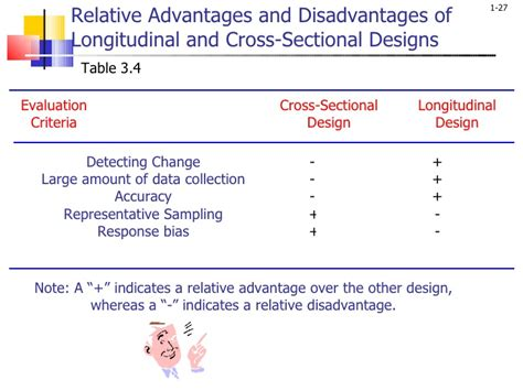 cross sectional research design advantages and disadvantages malhotra01