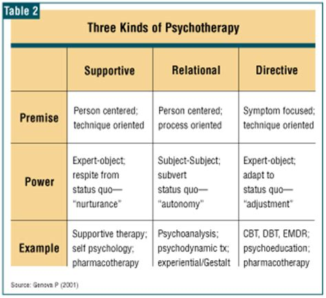 different types of therapy there are only three kinds of psychotherapy page 2 of 2