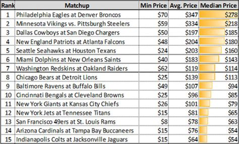 cowboys chargers tickets cowboys chargers with 3rd highest median ticket price of