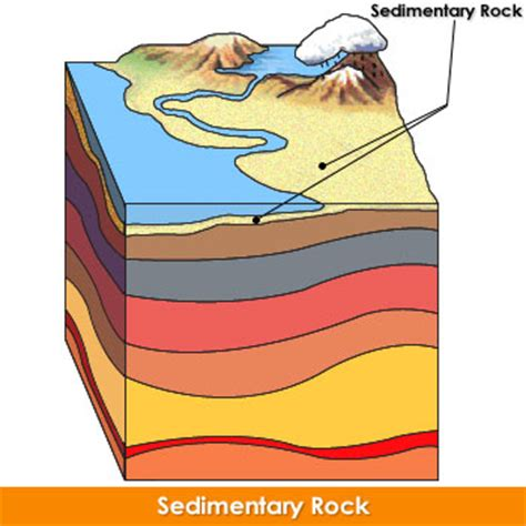 diagram of how sedimentary rocks are formed gc1m0g0 richard s balancing rock earthcache in virginia