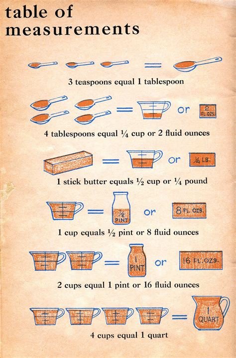 Kitchen Conversions by Vintage Measurement Table Younanabread